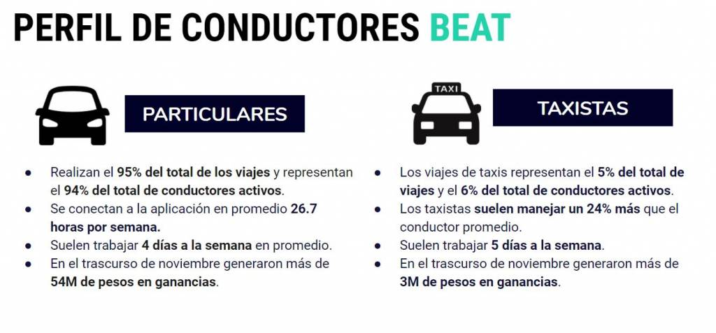 beat-conductores